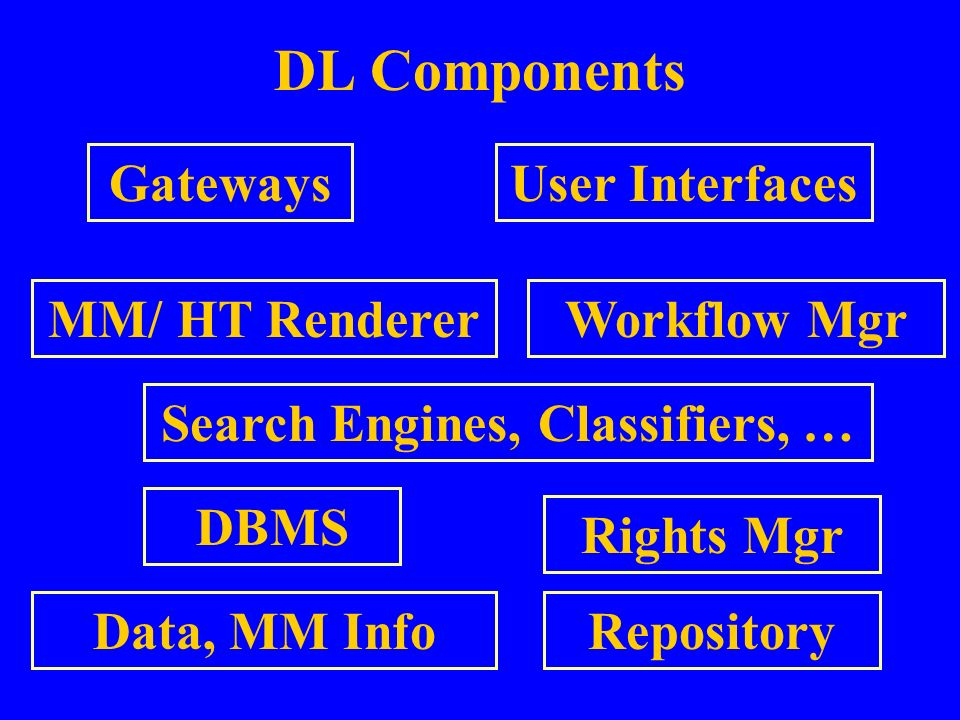 DL Components User Interfaces Workflow Mgr DBMS Search Engines, Classifiers, … Data, MM Info Gateways Repository Rights Mgr MM/ HT Renderer