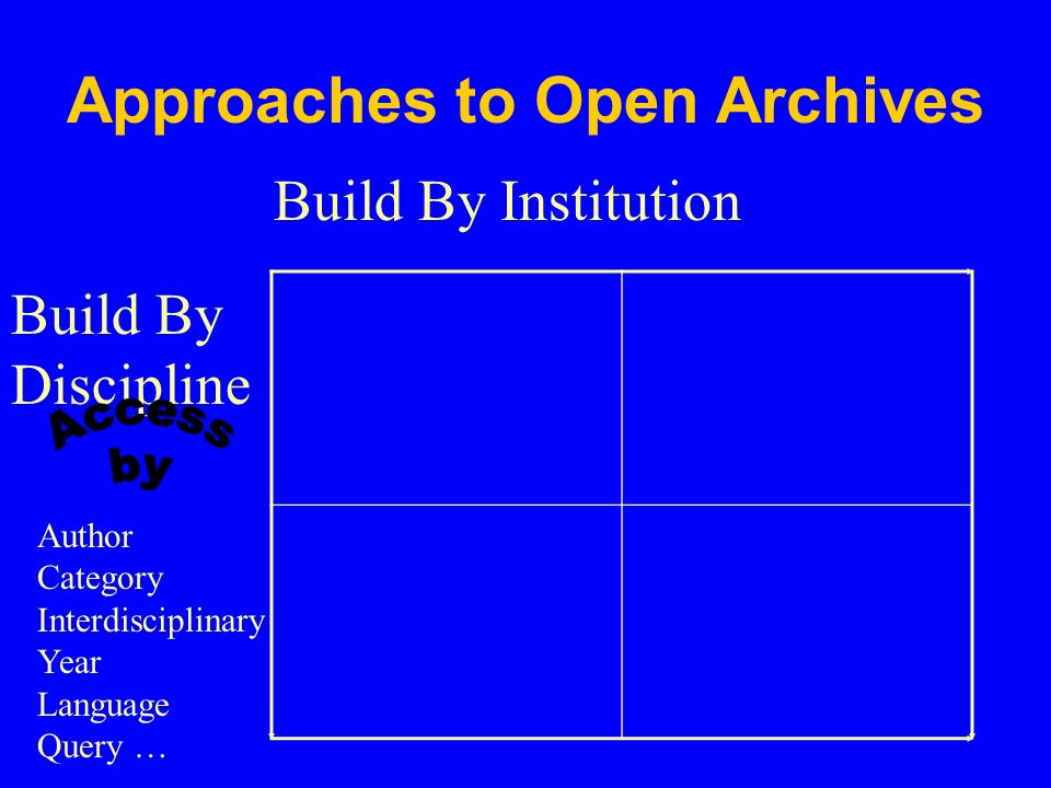 Approaches to Open Archives Build By Discipline Build By Institution Author Category Interdisciplinary Year Language Query …