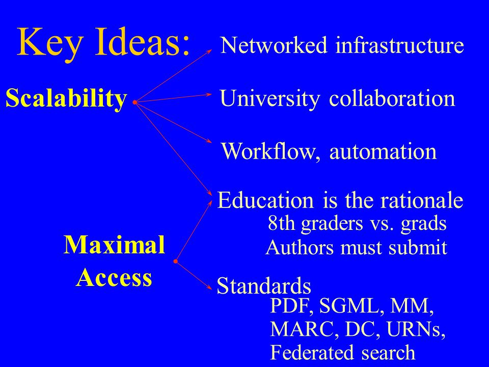 Key Ideas: Networked infrastructure Scalability Education is the rationale University collaboration Workflow, automation Authors must submit Maximal Access PDF, SGML, MM, MARC, DC, URNs, Federated search Standards 8th graders vs.