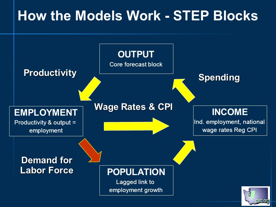 How the Models Work - STEP Blocks EMPLOYMENT Productivity & output = employment OUTPUT Core forecast block POPULATION Lagged link to employment growth INCOME Ind.