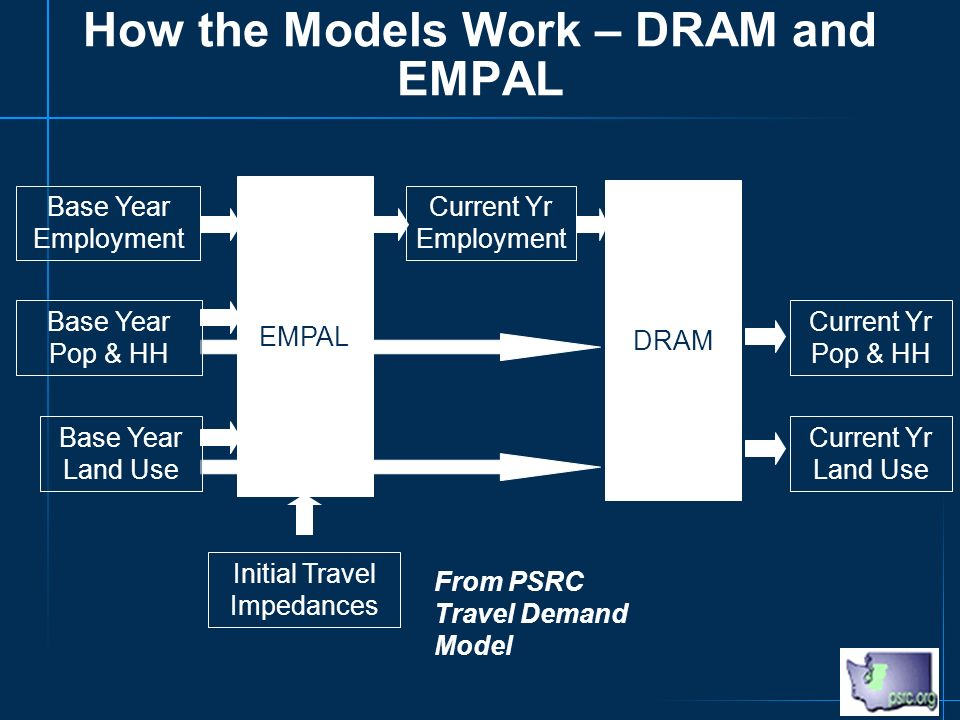 Base Year Employment Base Year Pop & HH Base Year Land Use Current Yr Employment Current Yr Pop & HH Current Yr Land Use Initial Travel Impedances From PSRC Travel Demand Model EMPAL DRAM How the Models Work – DRAM and EMPAL