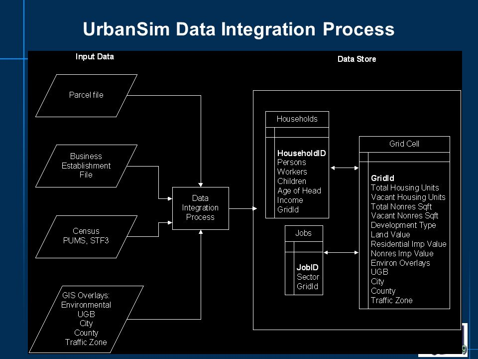 UrbanSim Data Integration Process