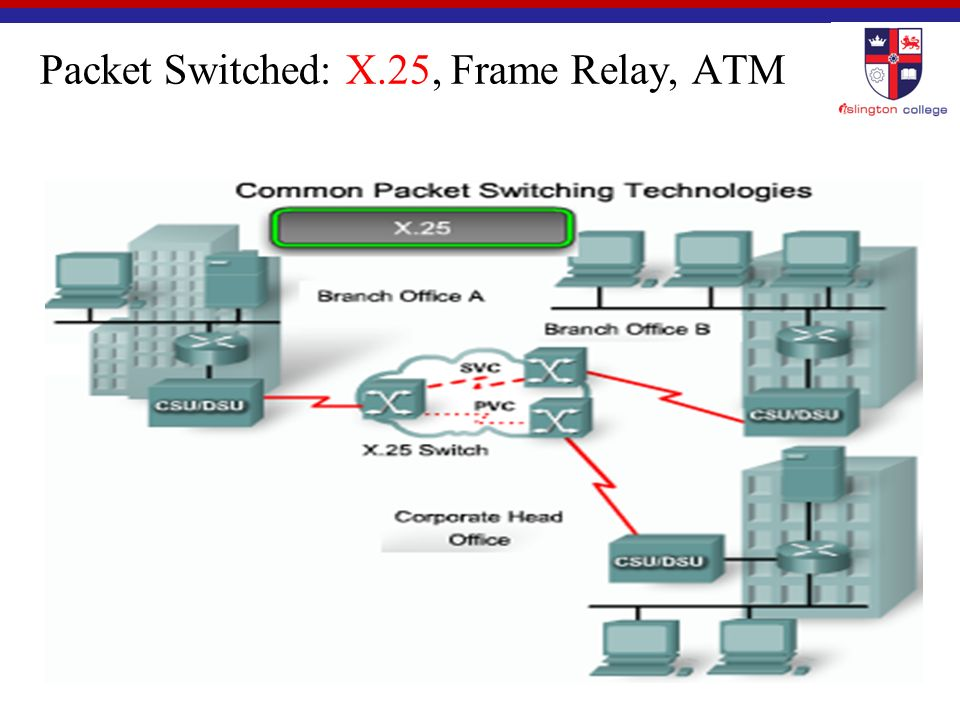 Packet Switched: X.25, Frame Relay, ATM