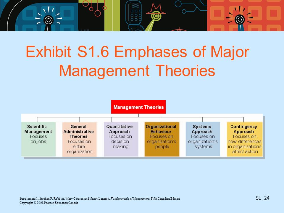 Supplement 1, Stephen P. Robbins, Mary Coulter, and Nancy Langton, Fundamentals of Management, Fifth Canadian Edition S1- 24 Copyright © 2008 Pearson