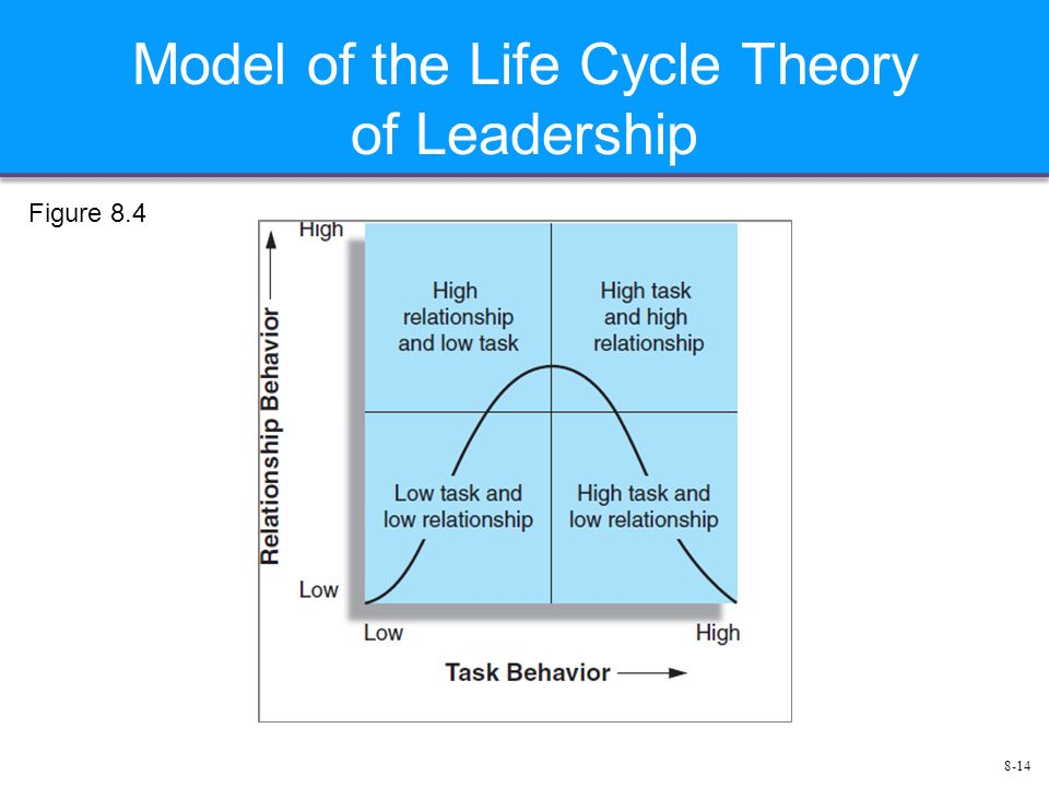 8-14 Model of the Life Cycle Theory of Leadership Figure 8.4
