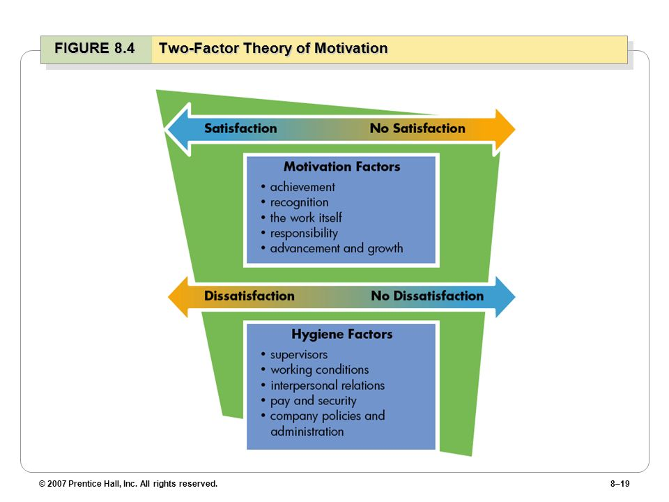 © 2007 Prentice Hall, Inc. All rights reserved.8–19 FIGURE 8.4Two-Factor Theory of Motivation