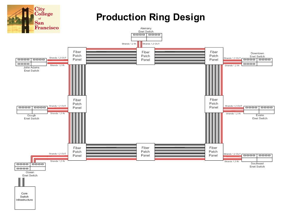 Production Ring Design