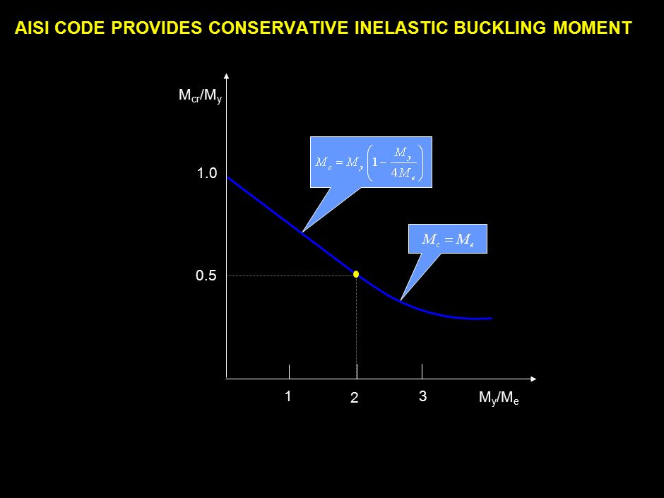 990731_262423_380v3.i INELASTIC LATERAL BUCKLING SHOULD BE CONSIDERED FOR REAL PROBLEMS FyFy Elastic Lateral Buckling Inelastic Lateral Buckling When buckling stress exceeds the proportional limit The beam behavior is governed by inelastic buckling  pr For accurate solution, rigorous iterative method is required