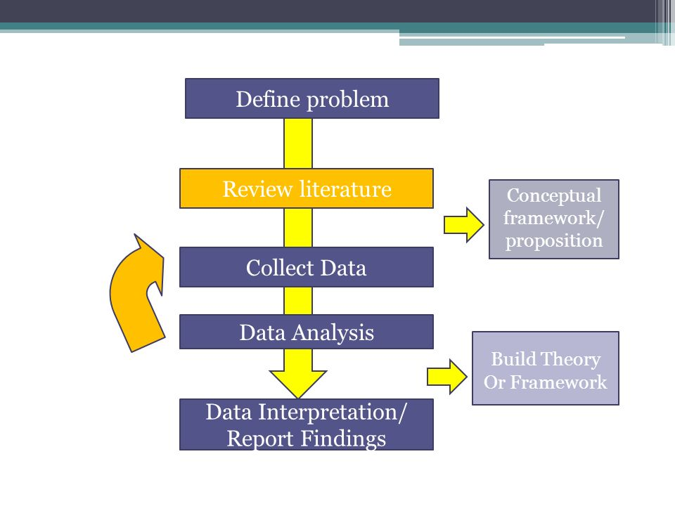 analysis and interpretation of data in thesis