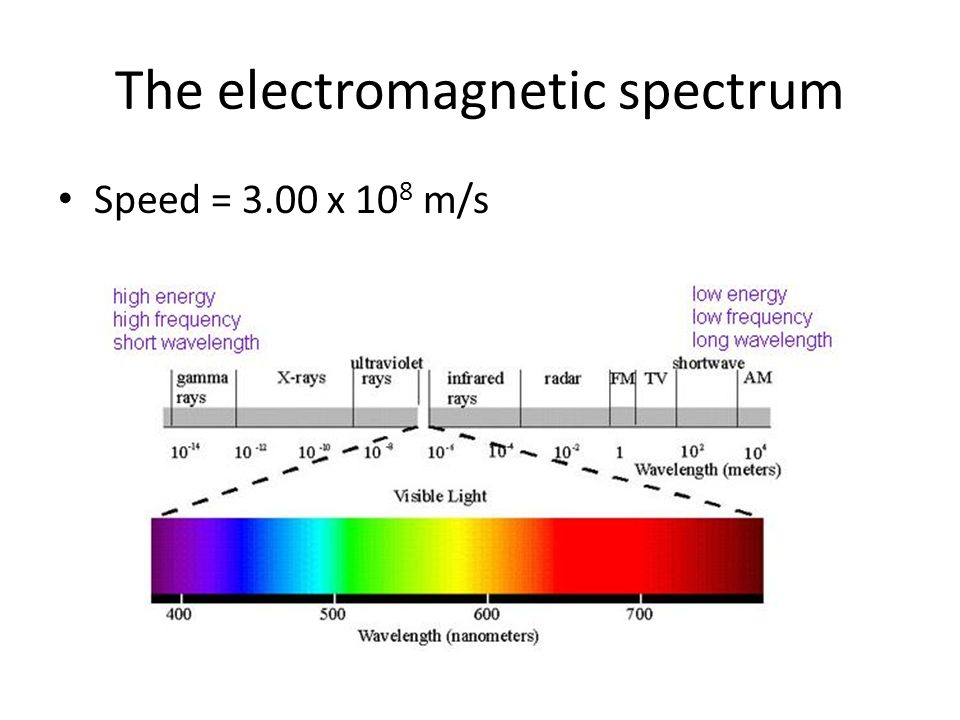 The electromagnetic spectrum Speed = 3.00 x 10 8 m/s