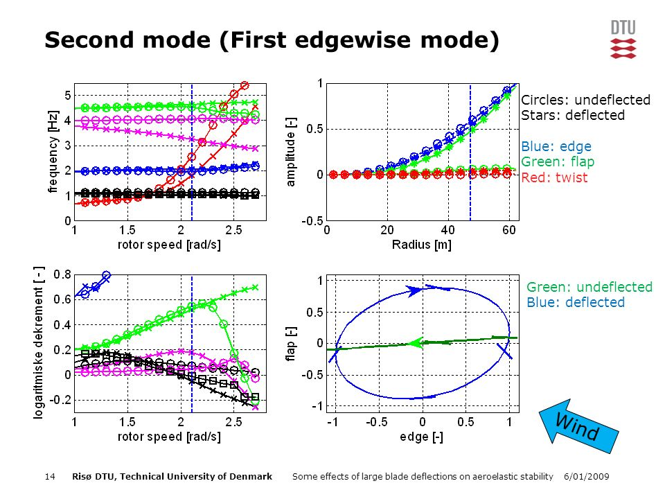 6/01/2009Some effects of large blade deflections on aeroelastic stability14Risø DTU, Technical University of Denmark Second mode (First edgewise mode) Green: undeflected Blue: deflected Wind Circles: undeflected Stars: deflected Blue: edge Green: flap Red: twist