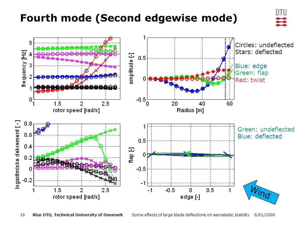 6/01/2009Some effects of large blade deflections on aeroelastic stability16Risø DTU, Technical University of Denmark Fourth mode (Second edgewise mode) Green: undeflected Blue: deflected Wind Circles: undeflected Stars: deflected Blue: edge Green: flap Red: twist