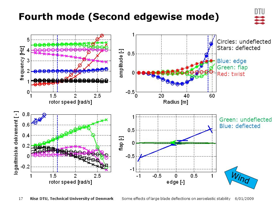 6/01/2009Some effects of large blade deflections on aeroelastic stability17Risø DTU, Technical University of Denmark Fourth mode (Second edgewise mode) Green: undeflected Blue: deflected Wind Circles: undeflected Stars: deflected Blue: edge Green: flap Red: twist