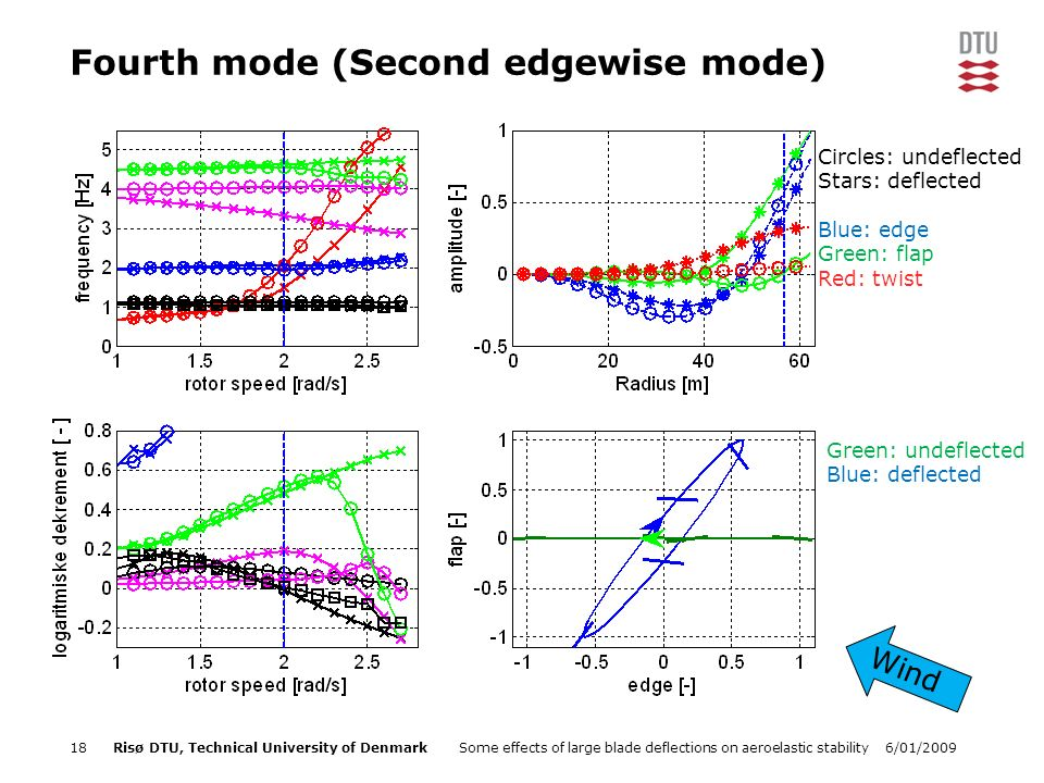 6/01/2009Some effects of large blade deflections on aeroelastic stability18Risø DTU, Technical University of Denmark Fourth mode (Second edgewise mode) Green: undeflected Blue: deflected Wind Circles: undeflected Stars: deflected Blue: edge Green: flap Red: twist