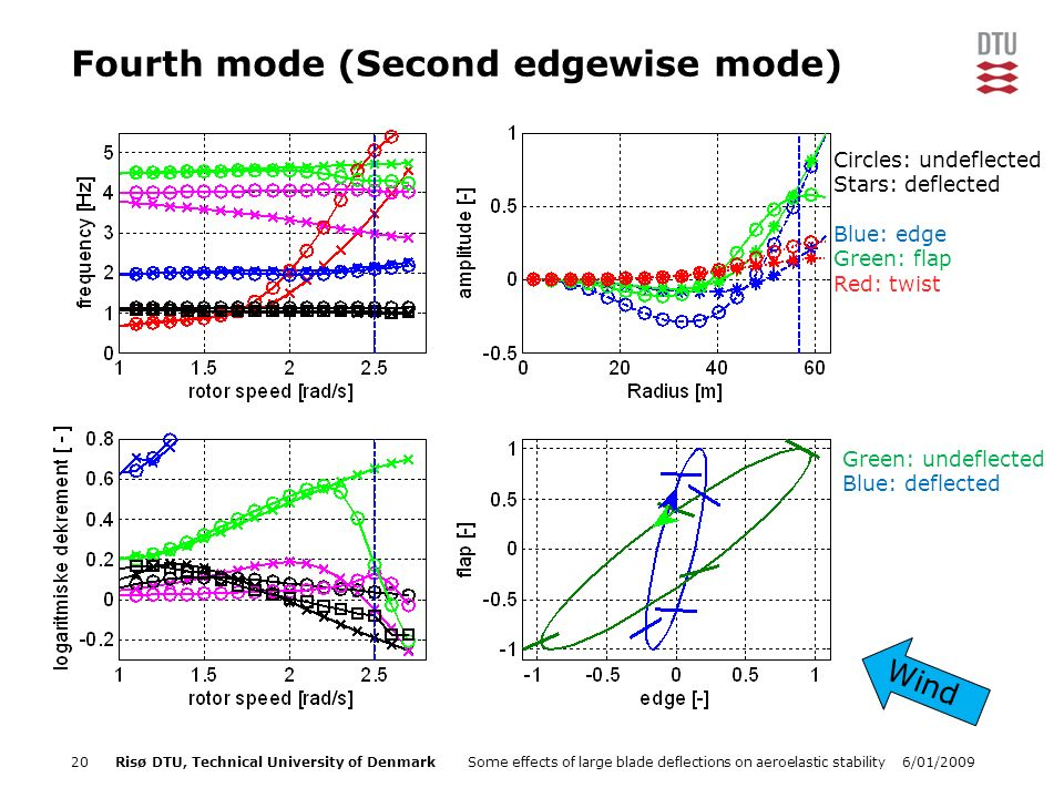 6/01/2009Some effects of large blade deflections on aeroelastic stability20Risø DTU, Technical University of Denmark Fourth mode (Second edgewise mode) Green: undeflected Blue: deflected Wind Circles: undeflected Stars: deflected Blue: edge Green: flap Red: twist