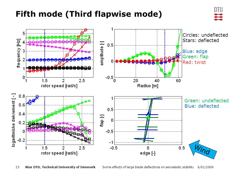 6/01/2009Some effects of large blade deflections on aeroelastic stability23Risø DTU, Technical University of Denmark Fifth mode (Third flapwise mode) Green: undeflected Blue: deflected Wind Circles: undeflected Stars: deflected Blue: edge Green: flap Red: twist
