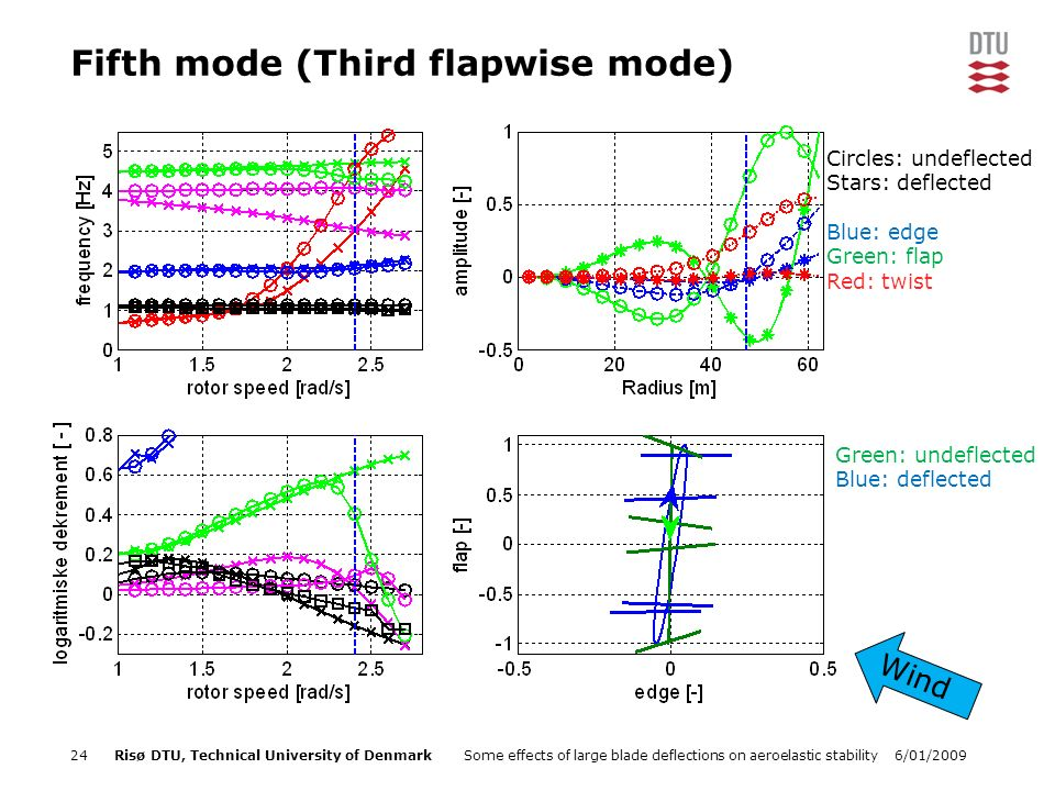 6/01/2009Some effects of large blade deflections on aeroelastic stability24Risø DTU, Technical University of Denmark Fifth mode (Third flapwise mode) Green: undeflected Blue: deflected Wind Circles: undeflected Stars: deflected Blue: edge Green: flap Red: twist