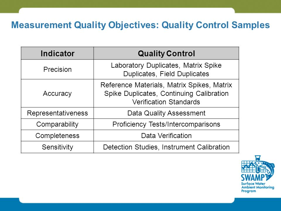 IndicatorQuality Control Precision Laboratory Duplicates, Matrix Spike Duplicates, Field Duplicates Accuracy Reference Materials, Matrix Spikes, Matrix Spike Duplicates, Continuing Calibration Verification Standards RepresentativenessData Quality Assessment ComparabilityProficiency Tests/Intercomparisons CompletenessData Verification SensitivityDetection Studies, Instrument Calibration Measurement Quality Objectives: Quality Control Samples