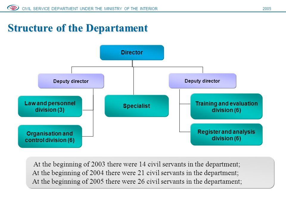 Structure of the Departament CIVIL SERVICE DEPARTMENT UNDER THE MINISTRY OF THE INTERIOR2005 Director Deputy director Law and personnel division (3) Organisation and control division (6) Training and evaluation division (6) Register and analysis division (6) At the beginning of 2003 there were 14 civil servants in the department; At the beginning of 2004 there were 21 civil servants in the department; At the beginning of 2005 there were 26 civil servants in the departament; Specialist