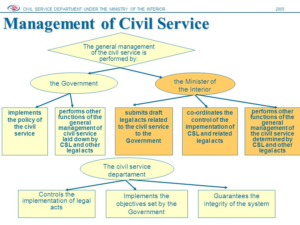 Management of Civil Service CIVIL SERVICE DEPARTMENT UNDER THE MINISTRY OF THE INTERIOR2005 The general management of the civil service is performed by: the Government the Minister of the Interior implements the policy of the civil service performs other functions of the general management of civil service laid down by CSL and other legal acts submits draft legal acts related to the civil service to the Government co-ordinates the control of the impementation of CSL and related legal acts performs other functions of the general management of the civil service determined by CSL and other legal acts The civil service departament Controls the implementation of legal acts Implements the objectives set by the Government Guarantees the integrity of the system