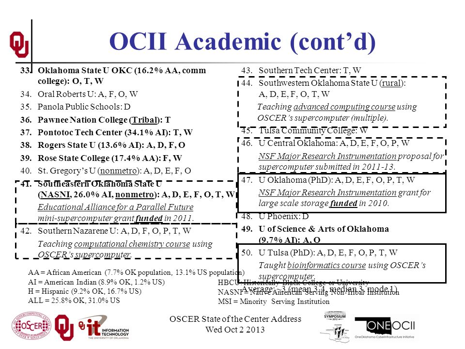 OCII Academic (cont'd) 33.Oklahoma State U OKC (16.2% AA, comm college): O, T, W 34.Oral Roberts U: A, F, O, W 35.Panola Public Schools: D 36.Pawnee Nation College (Tribal): T 37.Pontotoc Tech Center (34.1% AI): T, W 38.Rogers State U (13.6% AI): A, D, F, O 39.Rose State College (17.4% AA): F, W 40.St.