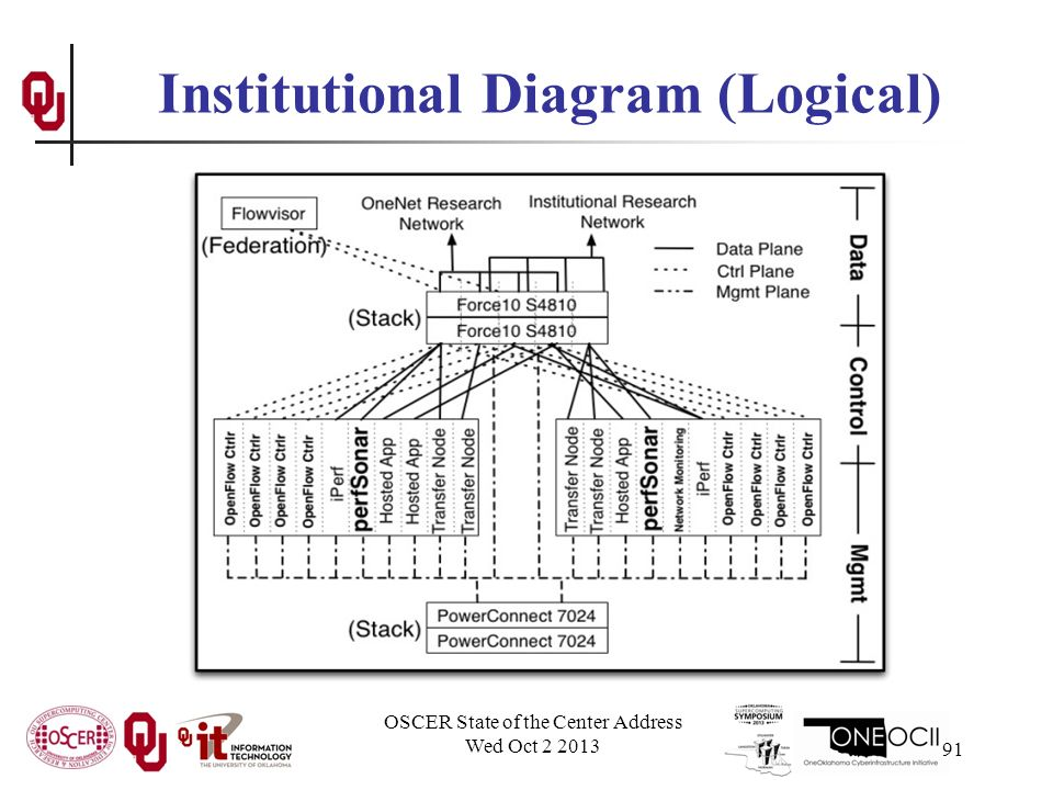 Institutional Diagram (Logical) OSCER State of the Center Address Wed Oct