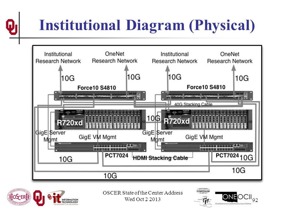 Institutional Diagram (Physical) OSCER State of the Center Address Wed Oct