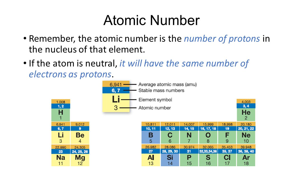 Atoms elements and compounds ppt video online download 35 atomic number remember the atomic number is the number of protons in the nucleus of that element if the atom is neutral it will have the same number gamestrikefo Gallery