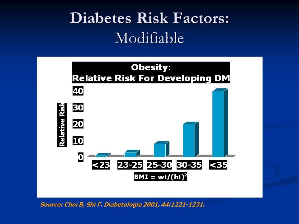 Source: Choi B, Shi F. Diabetologia 2001, 44:1221-1231. Diabetes Risk Factors: Modifiable