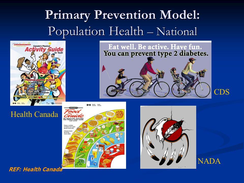 REF: Health Canada Primary Prevention Model: Population Health – National CDS Health Canada NADA