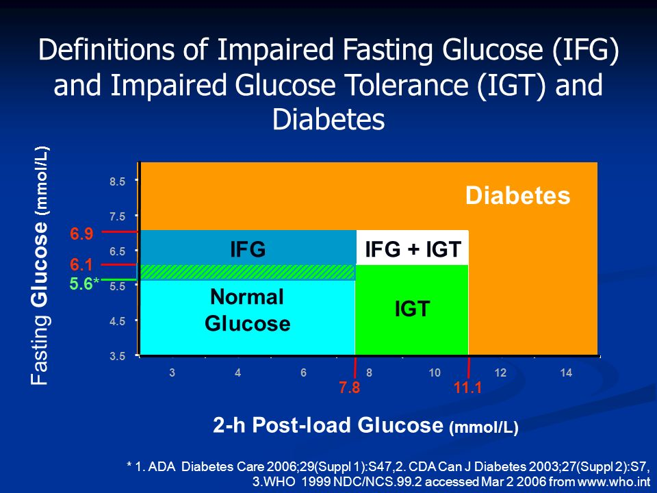 Definitions of Impaired Fasting Glucose (IFG) and Impaired Glucose Tolerance (IGT) and Diabetes Fasting Glucose (mmol/L) 3.5 4.5 5.5 6.5 7.5 8.5 34681
