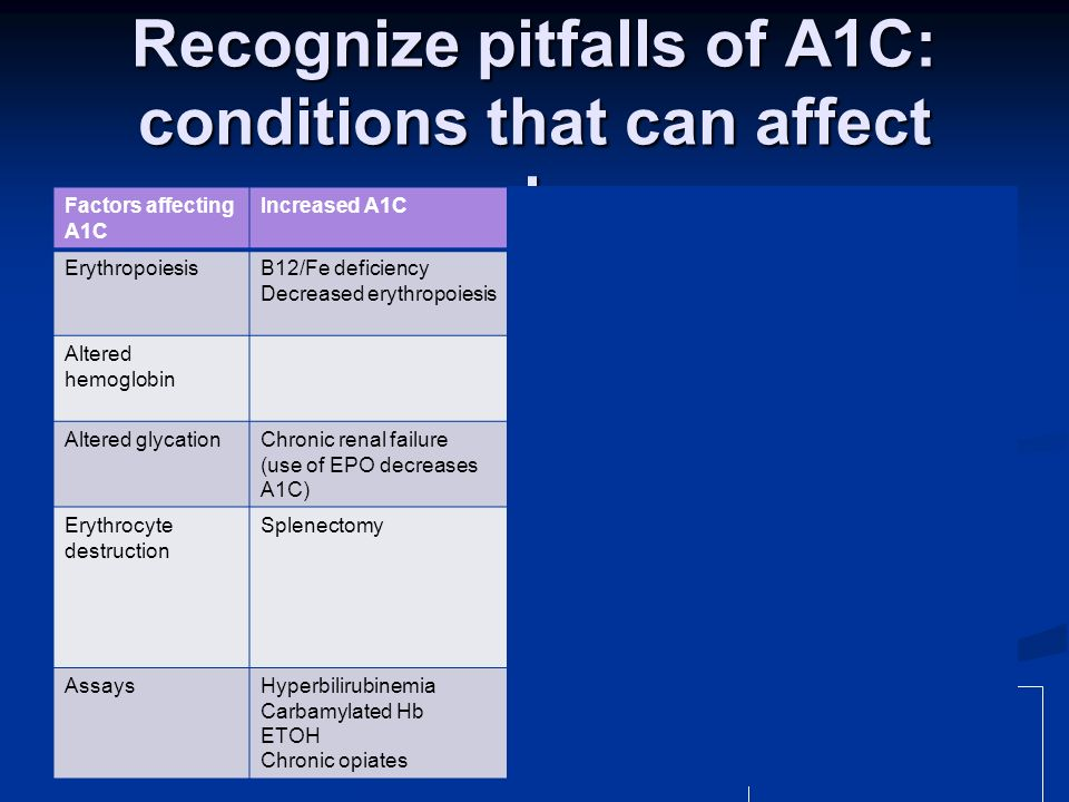 Recognize pitfalls of A1C: conditions that can affect value Factors affecting A1C Increased A1CDecreased A1CVariable Change in A1C ErythropoiesisB12/F
