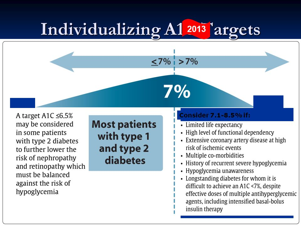 Individualizing A1C Targets which must be balanced against the risk of hypoglycemia Consider 7.1-8.5% if: 2013