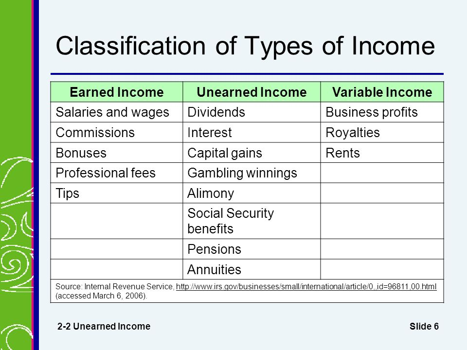Slide 6 Classification of Types of Income 2-2 Unearned Income Earned IncomeUnearned IncomeVariable Income Salaries and wagesDividendsBusiness profits CommissionsInterestRoyalties BonusesCapital gainsRents Professional feesGambling winnings TipsAlimony Social Security benefits Pensions Annuities Source: Internal Revenue Service,   (accessed March 6, 2006).