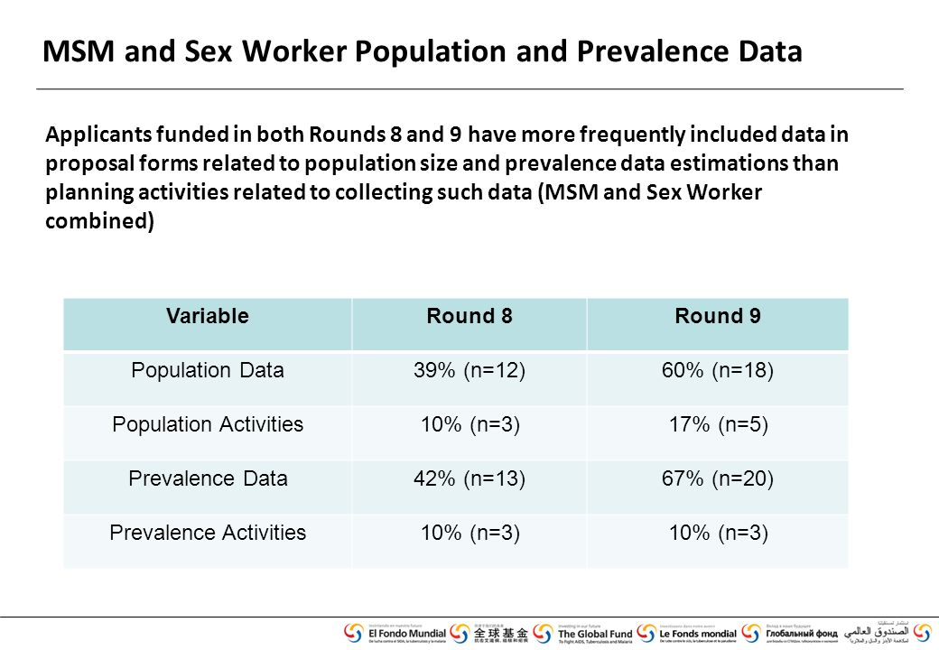 MSM and Sex Worker Population and Prevalence Data Applicants funded in both Rounds 8 and 9 have more frequently included data in proposal forms related to population size and prevalence data estimations than planning activities related to collecting such data (MSM and Sex Worker combined) VariableRound 8Round 9 Population Data39% (n=12)60% (n=18) Population Activities10% (n=3)17% (n=5) Prevalence Data42% (n=13)67% (n=20) Prevalence Activities10% (n=3)