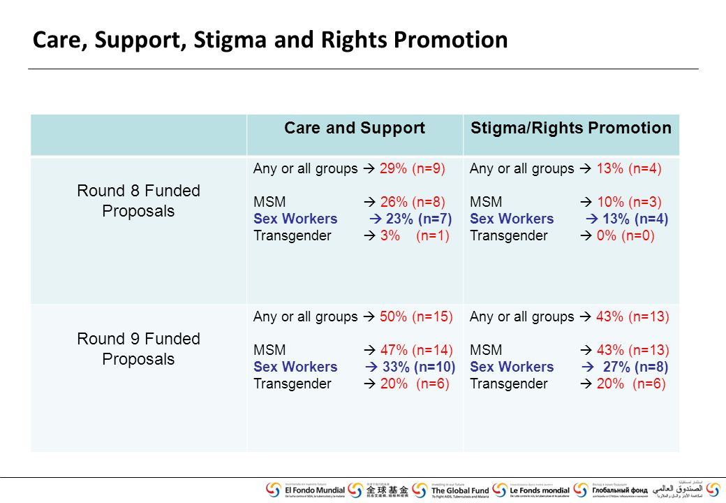 Care, Support, Stigma and Rights Promotion Care and SupportStigma/Rights Promotion Round 8 Funded Proposals Any or all groups  29% (n=9) MSM  26% (n=8) Sex Workers  23% (n=7) Transgender  3% (n=1) Any or all groups  13% (n=4) MSM  10% (n=3) Sex Workers  13% (n=4) Transgender  0% (n=0) Round 9 Funded Proposals Any or all groups  50% (n=15) MSM  47% (n=14) Sex Workers  33% (n=10) Transgender  20% (n=6) Any or all groups  43% (n=13) MSM  43% (n=13) Sex Workers  27% (n=8) Transgender  20% (n=6)
