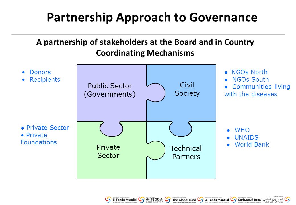 Partnership Approach to Governance Donors Recipients ● Private Sector Private Foundations ● NGOs North ● NGOs South ● Communities living with the diseases ● WHO ● UNAIDS ● World Bank Civil Society Technical Partners Private Sector Public Sector (Governments) A partnership of stakeholders at the Board and in Country Coordinating Mechanisms