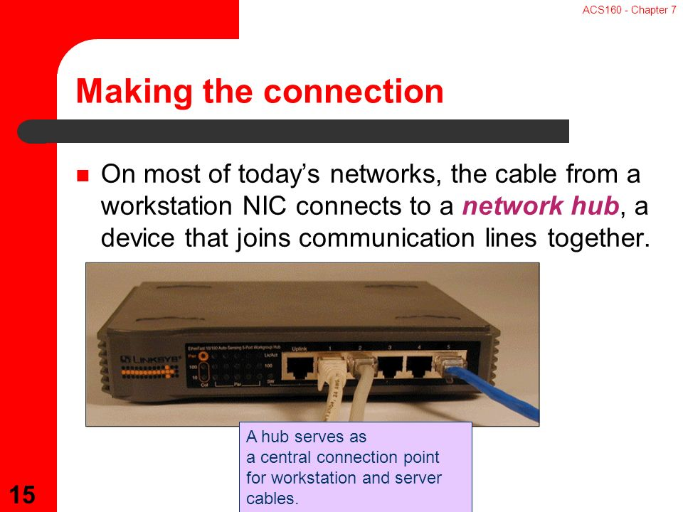 ACS160 - Chapter 7 15 On most of today's networks, the cable from a workstation NIC connects to a network hub, a device that joins communication lines together.