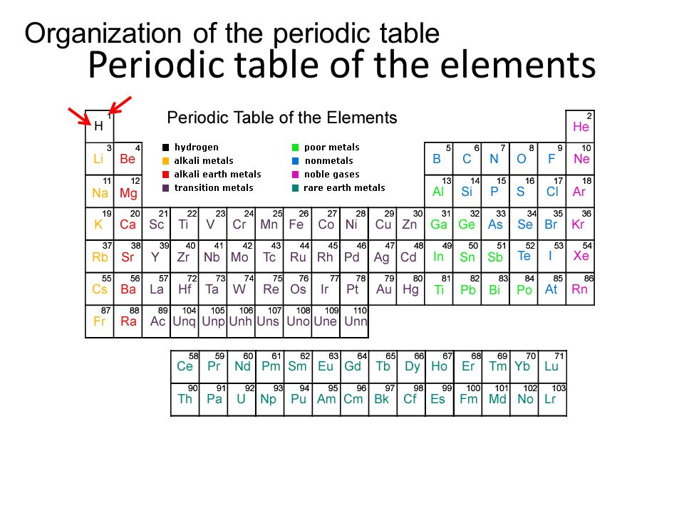 Periodic table of the elements Periodic Table Of Elements With Charges