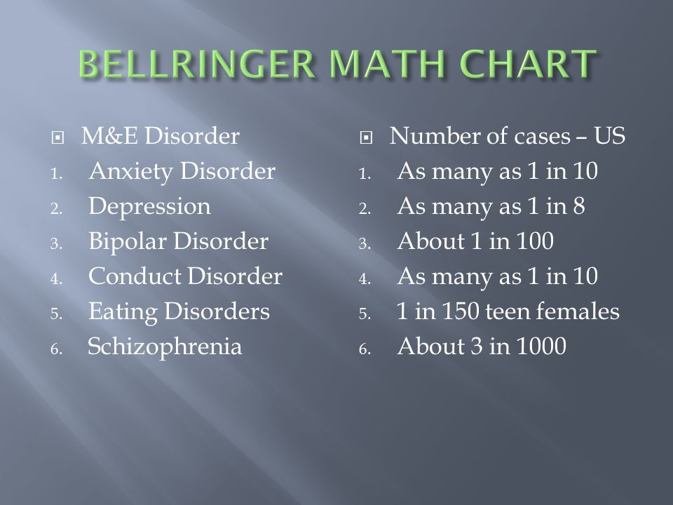  M&E Disorder 1. Anxiety Disorder 2. Depression 3.