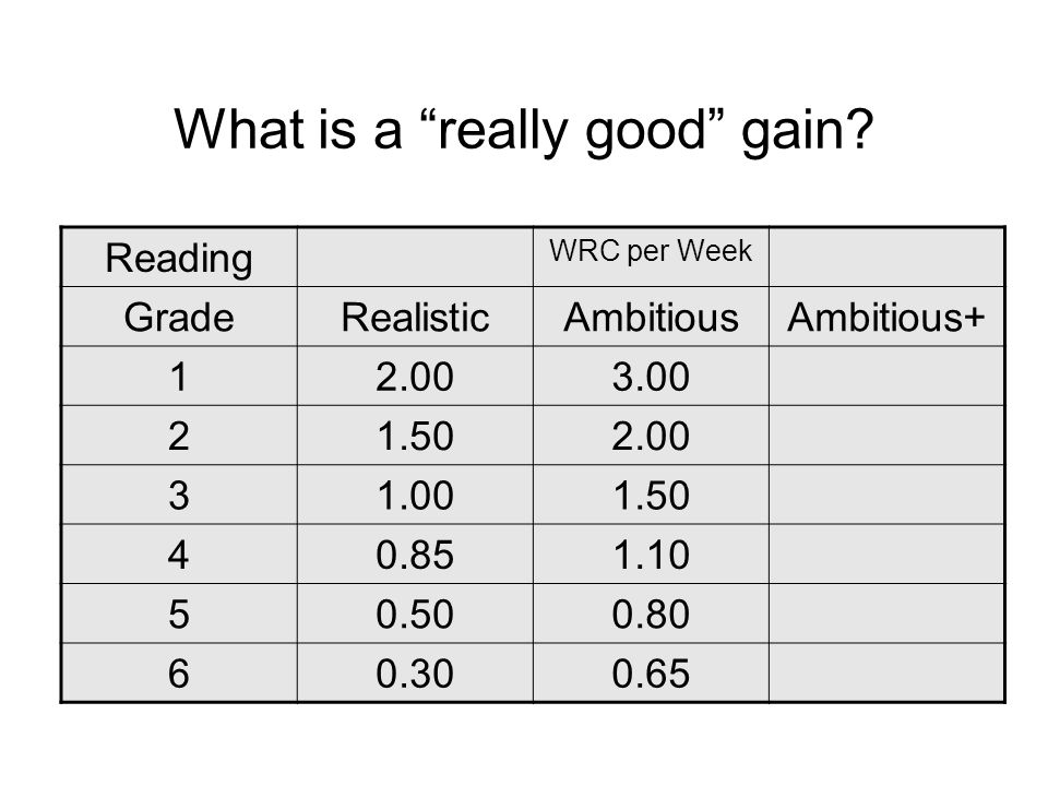 What is a really good gain.