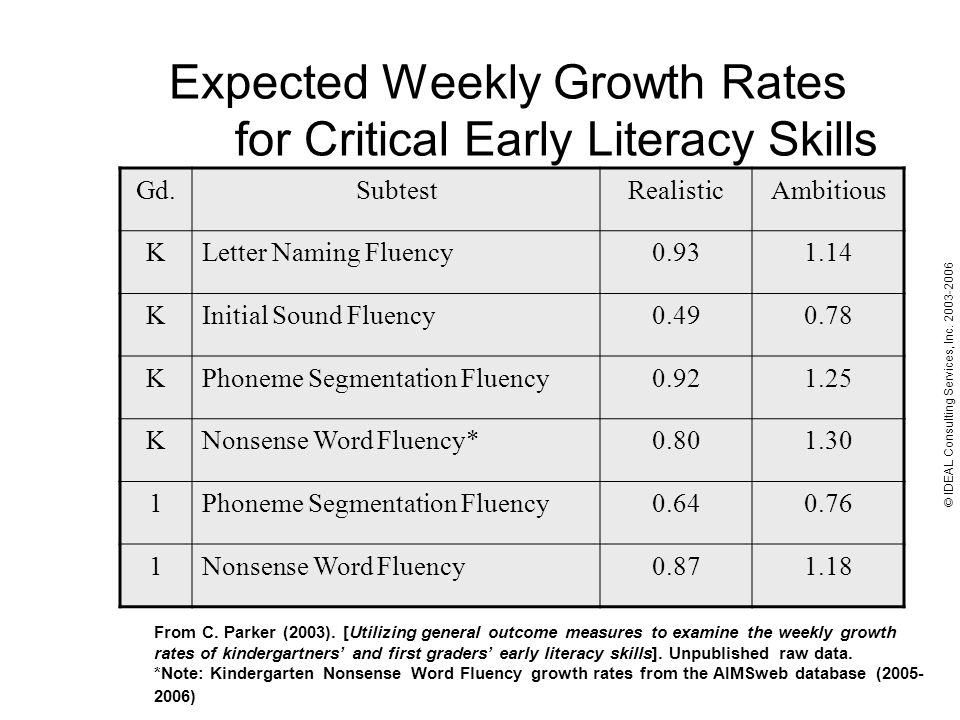 Expected Weekly Growth Rates for Critical Early Literacy Skills Gd.SubtestRealisticAmbitious KLetter Naming Fluency KInitial Sound Fluency KPhoneme Segmentation Fluency KNonsense Word Fluency* Phoneme Segmentation Fluency Nonsense Word Fluency © IDEAL Consulting Services, Inc.