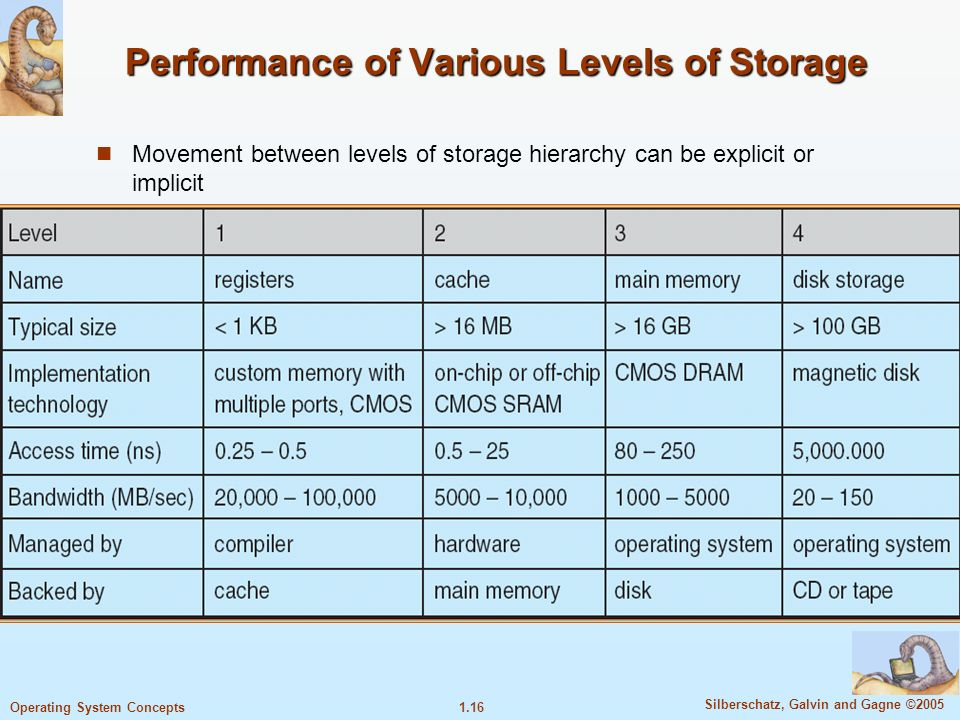 1.16 Silberschatz, Galvin and Gagne ©2005 Operating System Concepts Performance of Various Levels of Storage Movement between levels of storage hierarchy can be explicit or implicit