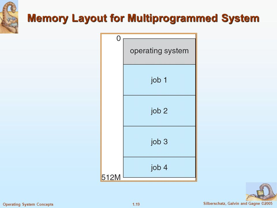 1.19 Silberschatz, Galvin and Gagne ©2005 Operating System Concepts Memory Layout for Multiprogrammed System