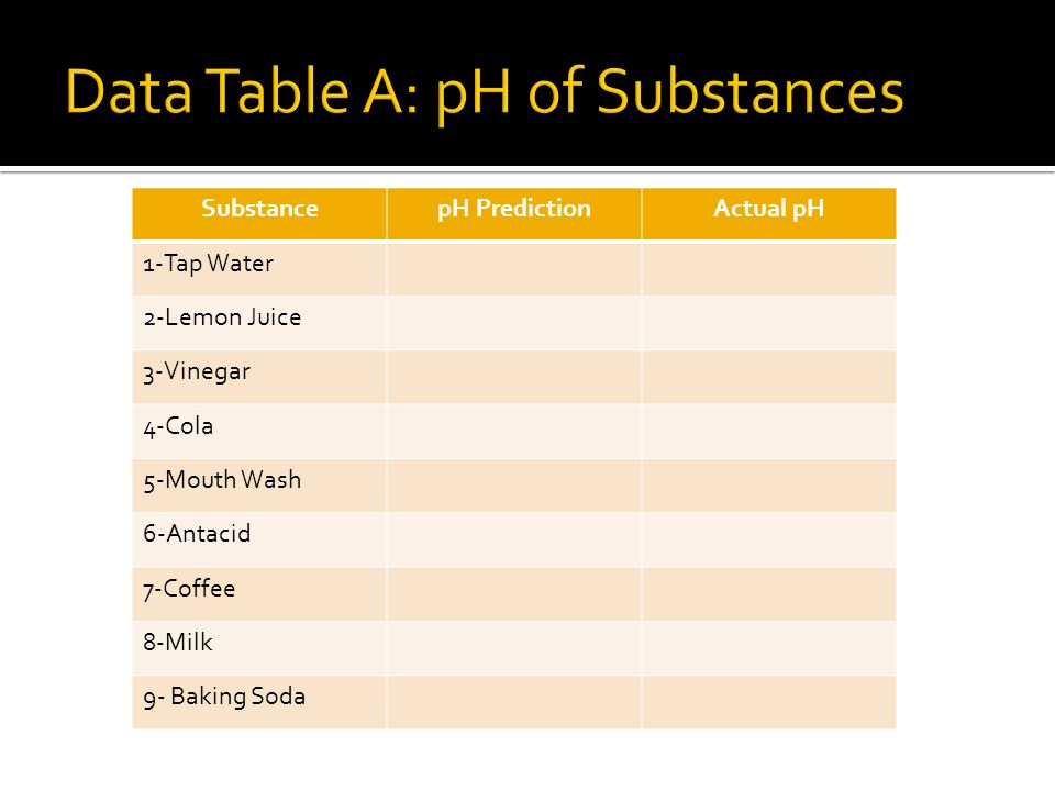 SubstancepH PredictionActual pH 1-Tap Water 2-Lemon Juice 3-Vinegar 4-Cola 5-Mouth Wash 6-Antacid 7-Coffee 8-Milk 9- Baking Soda