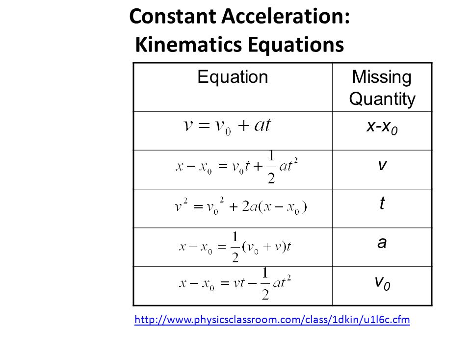 Worksheet-6 - Worksheet 2.6 ? Kinematic Equations 1 A ball rolling ...