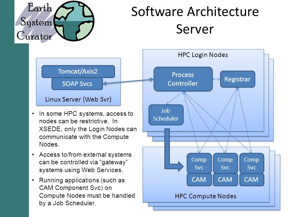 Software Architecture Server Linux Server (Web Svr) Tomcat/Axis2 SOAP Svcs HPC Login Nodes HPC Compute Nodes Job Scheduler Comp Svc Comp Svc Comp Svc CAM Process Controller Registrar In some HPC systems, access to nodes can be restrictive.