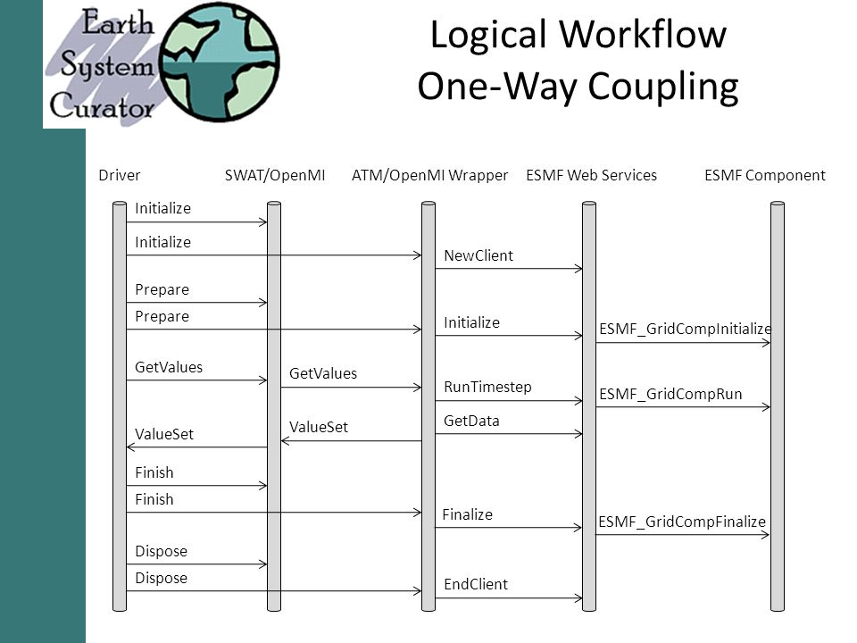 Logical Workflow One-Way Coupling DriverSWAT/OpenMIATM/OpenMI WrapperESMF Web ServicesESMF Component Initialize Prepare GetValues Finish Dispose NewClient Initialize RunTimestep Finalize GetData EndClient GetValues ESMF_GridCompInitialize ESMF_GridCompRun ESMF_GridCompFinalize ValueSet