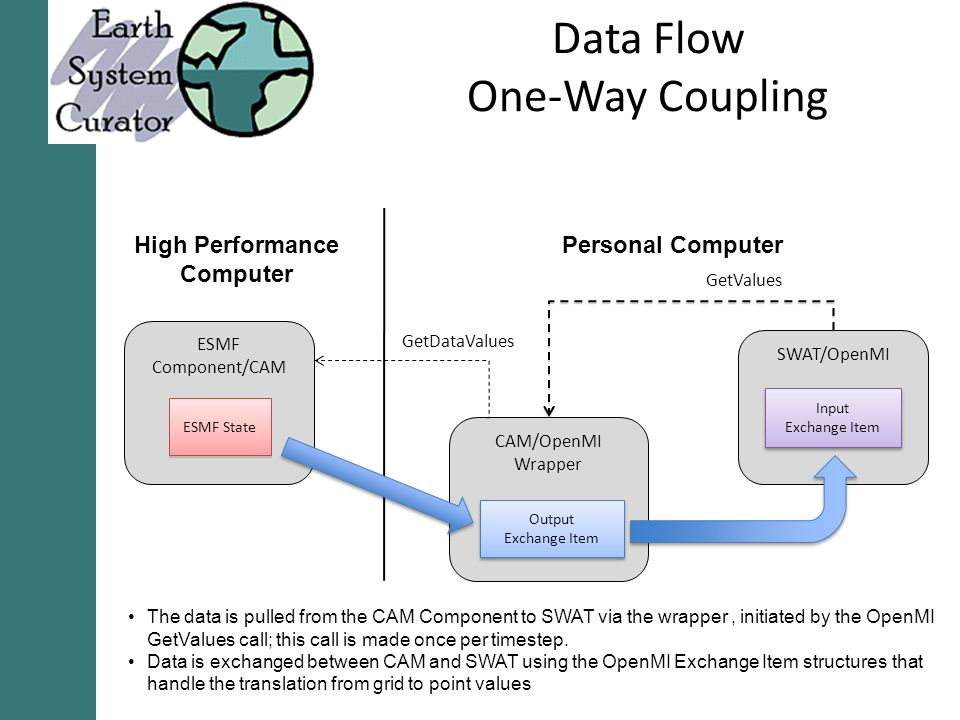 Data Flow One-Way Coupling ESMF Component/CAM ESMF State CAM/OpenMI Wrapper Output Exchange Item Output Exchange Item SWAT/OpenMI Input Exchange Item Input Exchange Item GetValues Personal ComputerHigh Performance Computer GetDataValues The data is pulled from the CAM Component to SWAT via the wrapper, initiated by the OpenMI GetValues call; this call is made once per timestep.