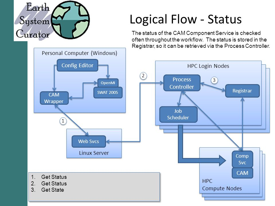 Logical Flow - Status Personal Computer (Windows) Config Editor CAM Wrapper SWAT 2005 OpenMI Linux Server Web Svcs HPC Login Nodes Job Scheduler Process Controller Registrar HPC Compute Nodes HPC Compute Nodes Comp Svc CAM Get Status 2.Get Status 3.Get State The status of the CAM Component Service is checked often throughout the workflow.